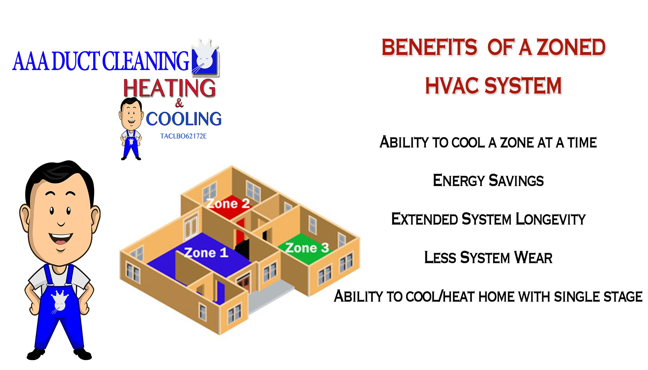 Multi stage heating and cooling - Benefits Of Multi Zone Hvac System